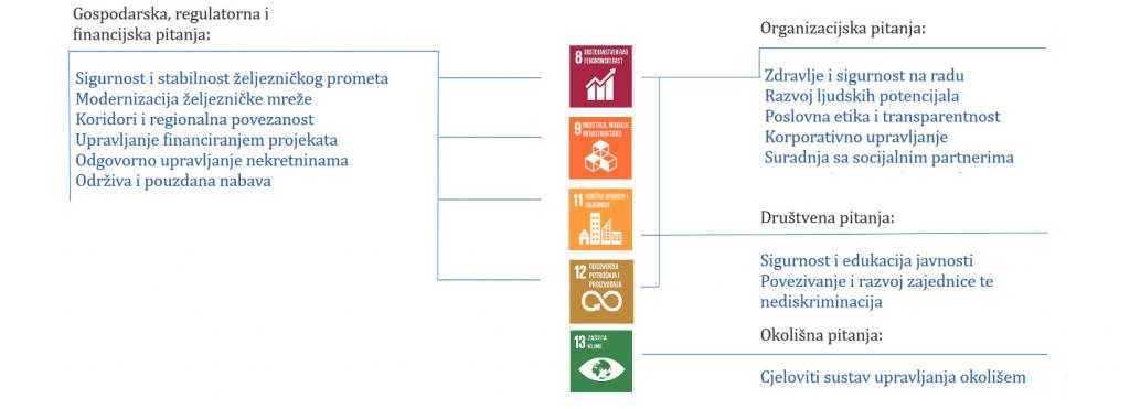 HŽ Infrastruktura objavila treći izvještaj o održivosti 2 - hrpsor Hrvatski poslovni savjet za održivi razvoj