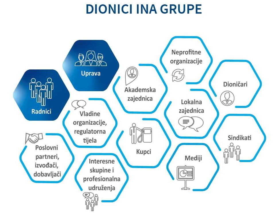 Otvoreno o održivosti INA Grupe – nastavljamo uključivati dionike s ciljem unapređenja naših praksi 2 - hrpsor Hrvatski poslovni savjet za održivi razvoj