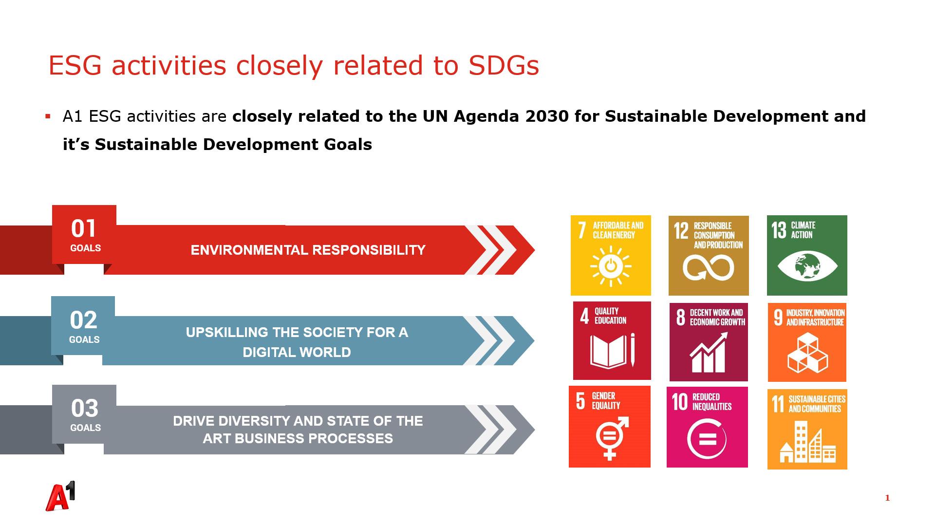 Zelena i digitalna budućnost cilj su održivih inicijativa A1 Hrvatske 2 - hrpsor Hrvatski poslovni savjet za održivi razvoj