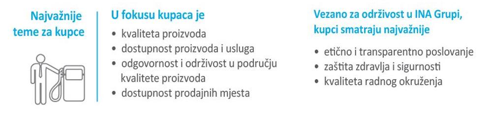 Otvoreno o održivosti INA Grupe – nastavljamo uključivati dionike s ciljem unapređenja naših praksi 3 - hrpsor Hrvatski poslovni savjet za održivi razvoj