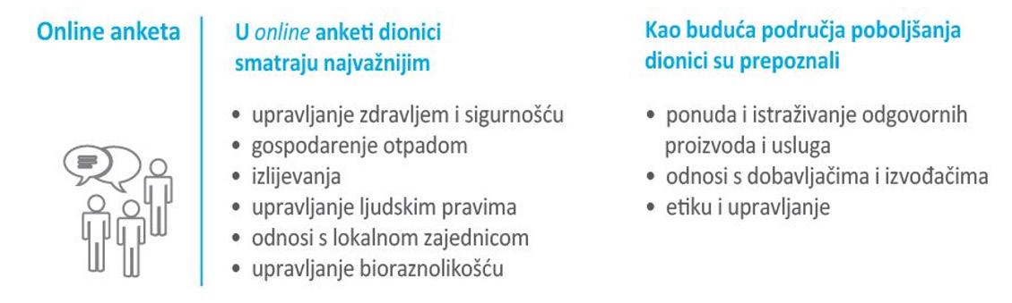 Otvoreno o održivosti INA Grupe – nastavljamo uključivati dionike s ciljem unapređenja naših praksi 4 - hrpsor Hrvatski poslovni savjet za održivi razvoj