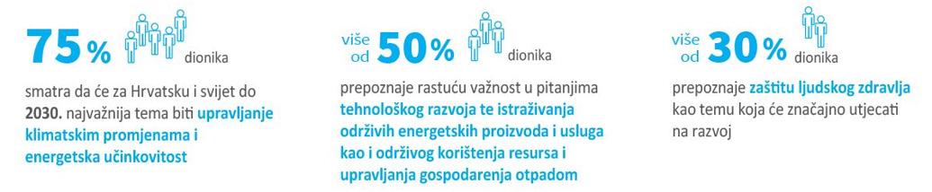 Otvoreno o održivosti INA Grupe – nastavljamo uključivati dionike s ciljem unapređenja naših praksi 7 - hrpsor Hrvatski poslovni savjet za održivi razvoj
